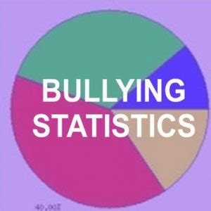 Bullying problem and solution essay
